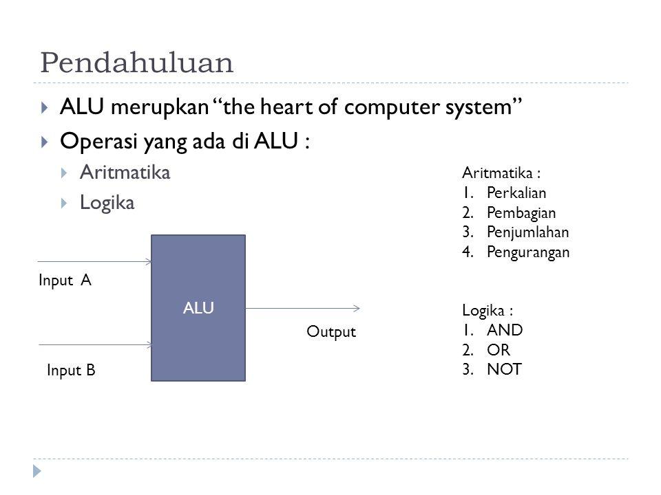 Pendahuluan ALU merupkan the heart of computer system