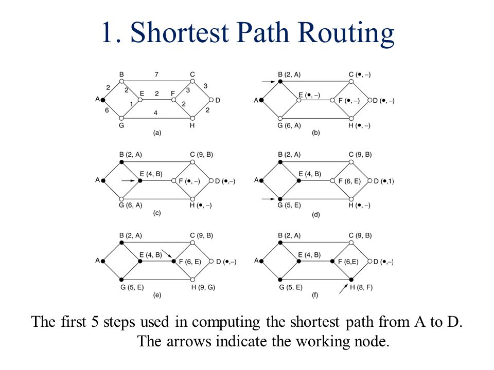 1. Shortest Path Routing The first 5 steps used in computing the shortest path from A to D.