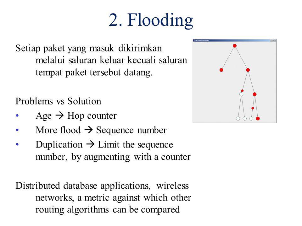 2. Flooding Setiap paket yang masuk dikirimkan melalui saluran keluar kecuali saluran tempat paket tersebut datang.