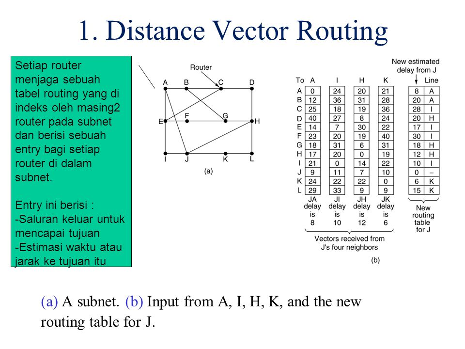 1. Distance Vector Routing