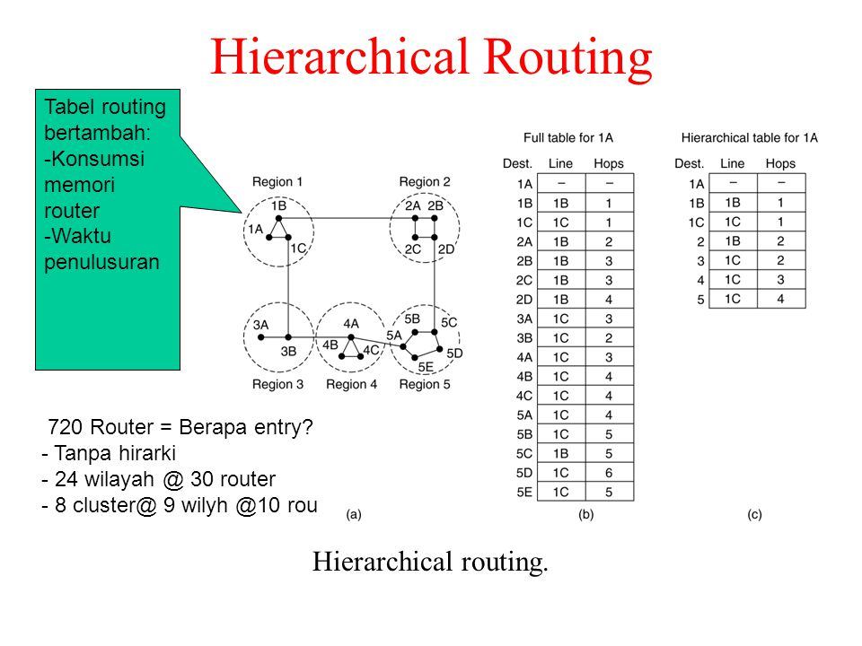 Hierarchical Routing Hierarchical routing. Tabel routing bertambah: