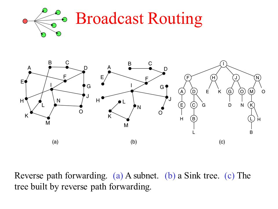 Broadcast Routing Reverse path forwarding. (a) A subnet.