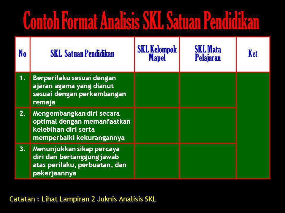 Contoh Format Analisis SKL Satuan Pendidikan
