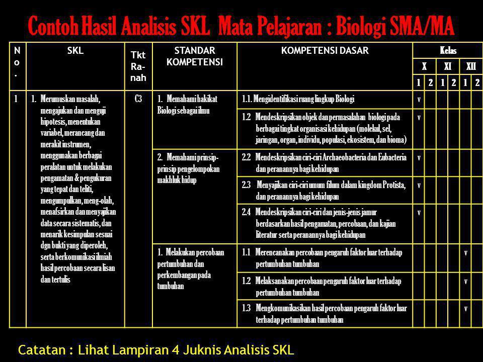 Contoh Hasil Analisis SKL Mata Pelajaran : Biologi SMA/MA