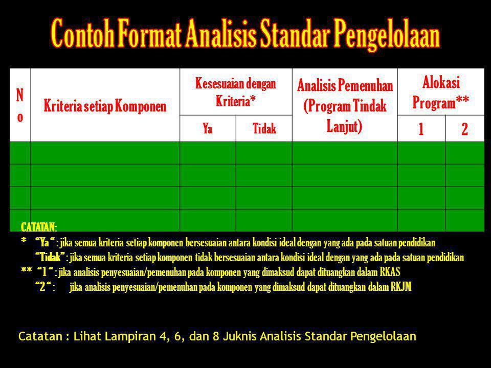 Contoh Format Analisis Standar Pengelolaan