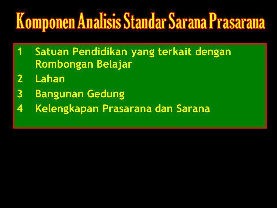 Komponen Analisis Standar Sarana Prasarana