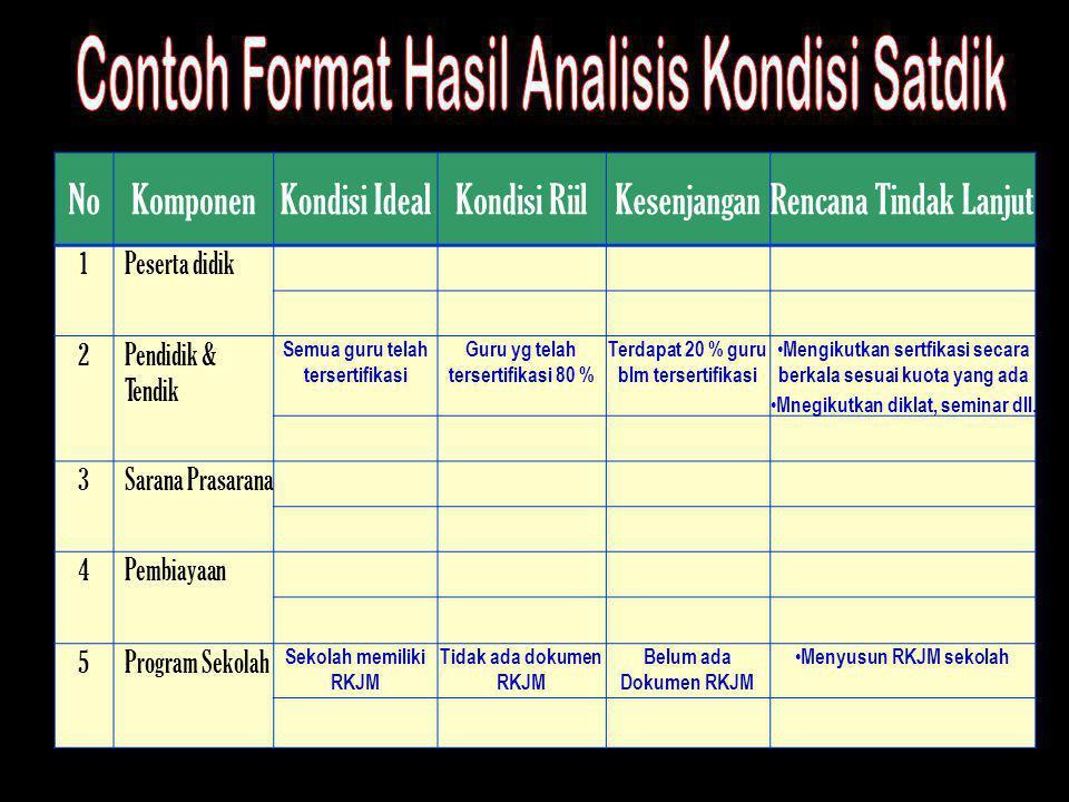 Contoh Format Hasil Analisis Kondisi Satdik