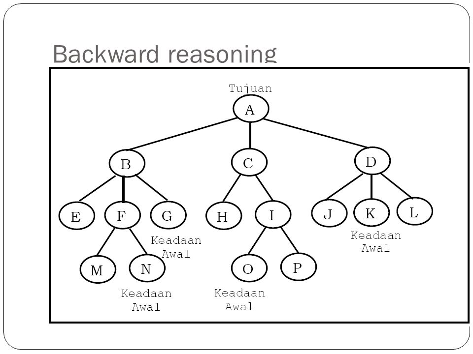 Backward reasoning