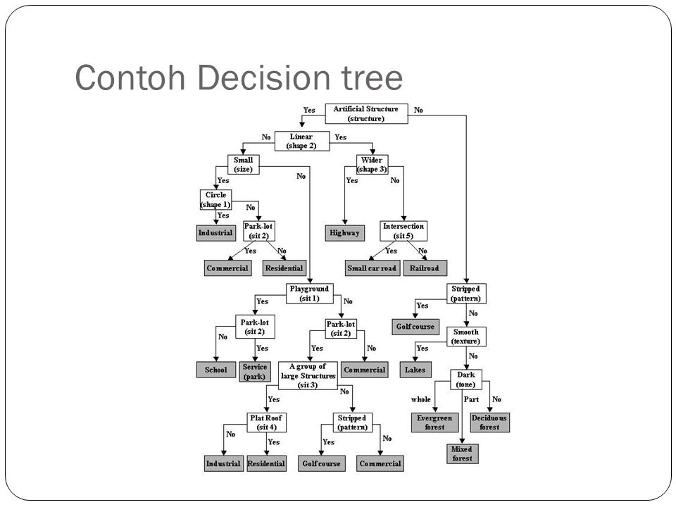 Contoh Decision tree