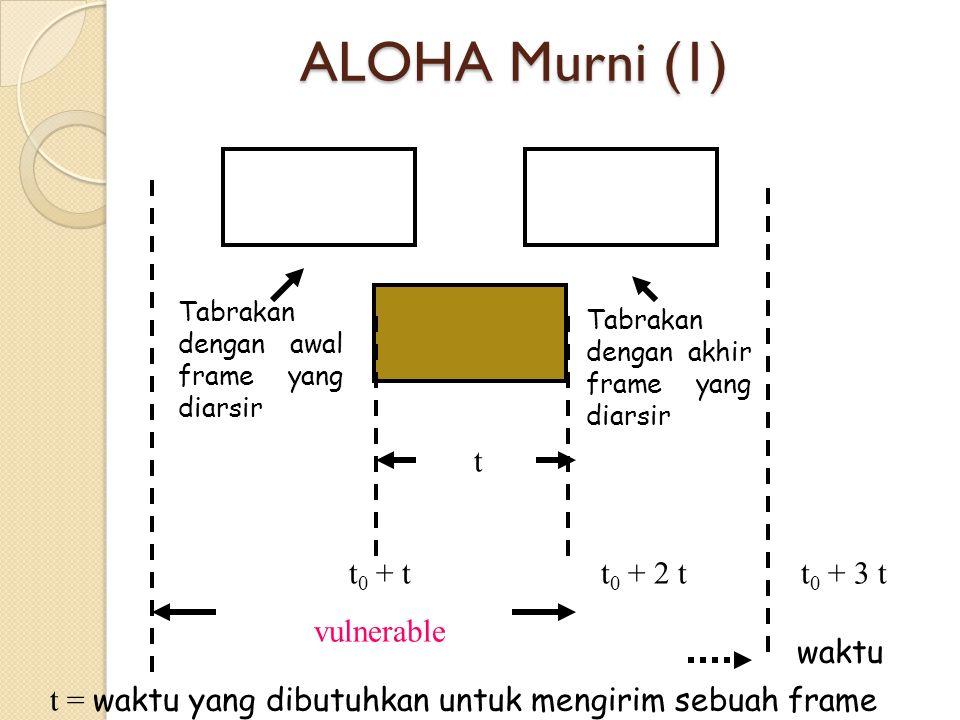 ALOHA Murni (1) t t0 + t vulnerable t0 + 2 t t0 + 3 t waktu