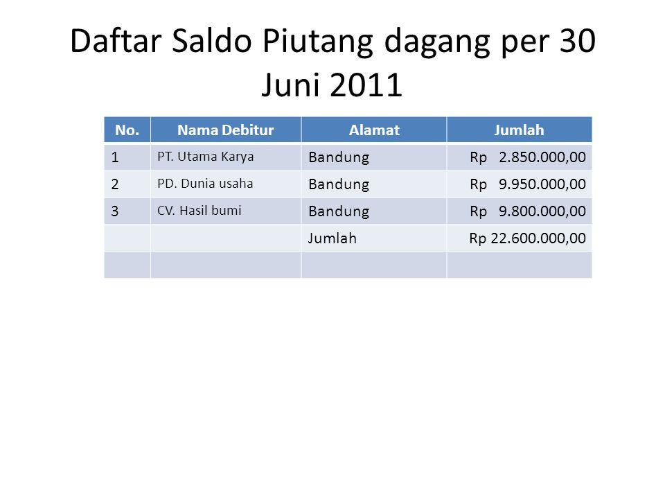 Daftar Saldo Piutang dagang per 30 Juni 2011