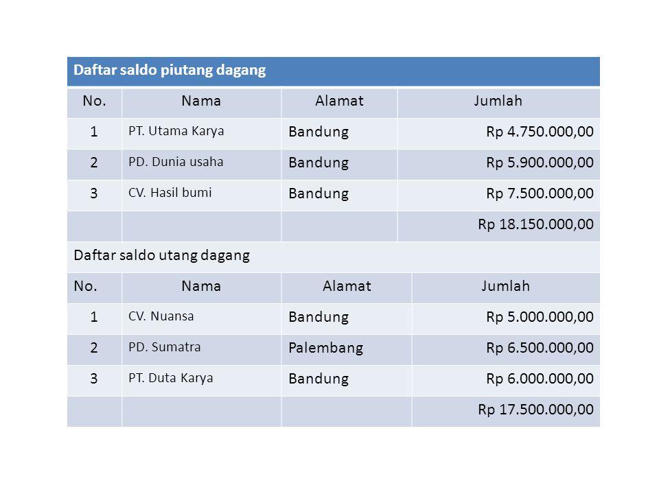 Daftar saldo piutang dagang No. Nama Alamat Jumlah 1 Bandung