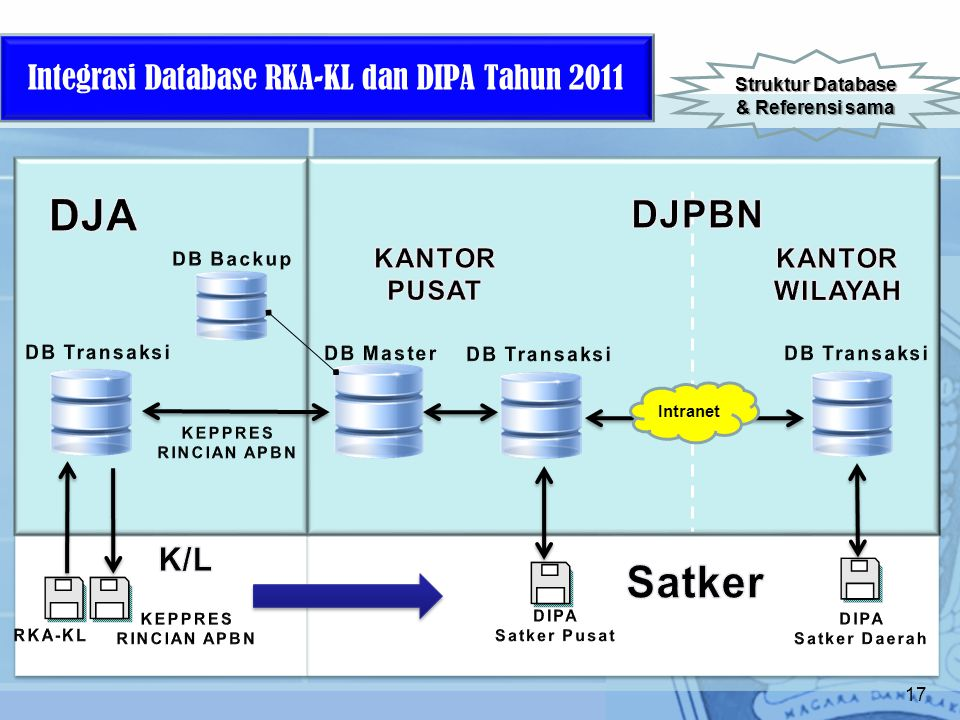 Integrasi Database RKA-KL dan DIPA Tahun 2011