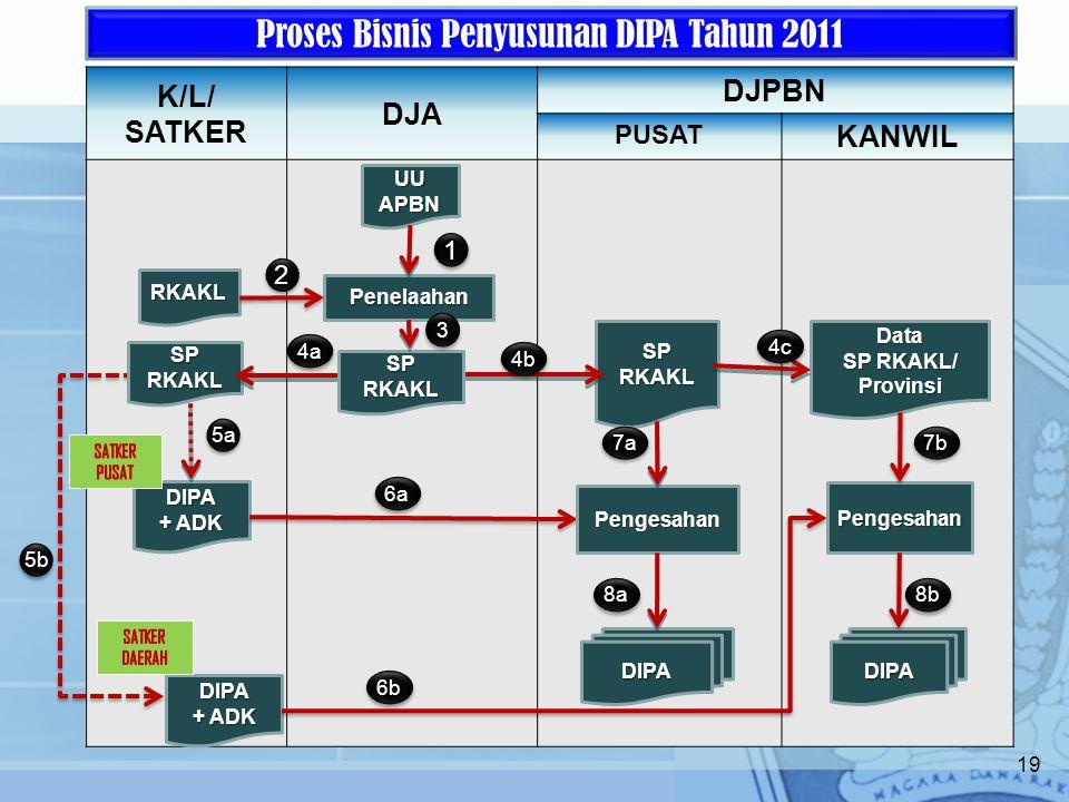 Proses Bisnis Penyusunan DIPA Tahun 2011
