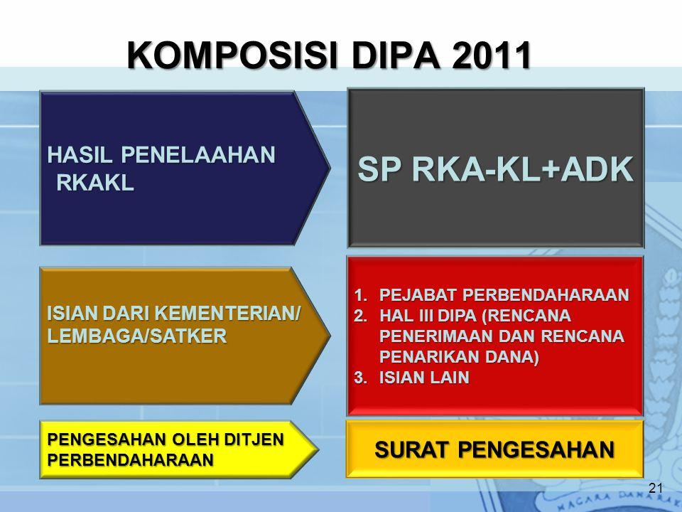 KOMPOSISI DIPA 2011 SP RKA-KL+ADK HASIL PENELAAHAN RKAKL