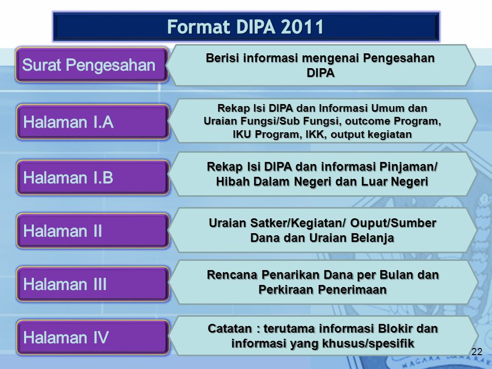 Format DIPA 2011 Surat Pengesahan Halaman I.A Halaman I.B Halaman II