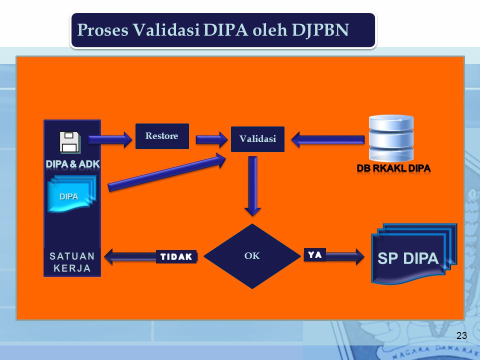 Proses Validasi DIPA oleh DJPBN