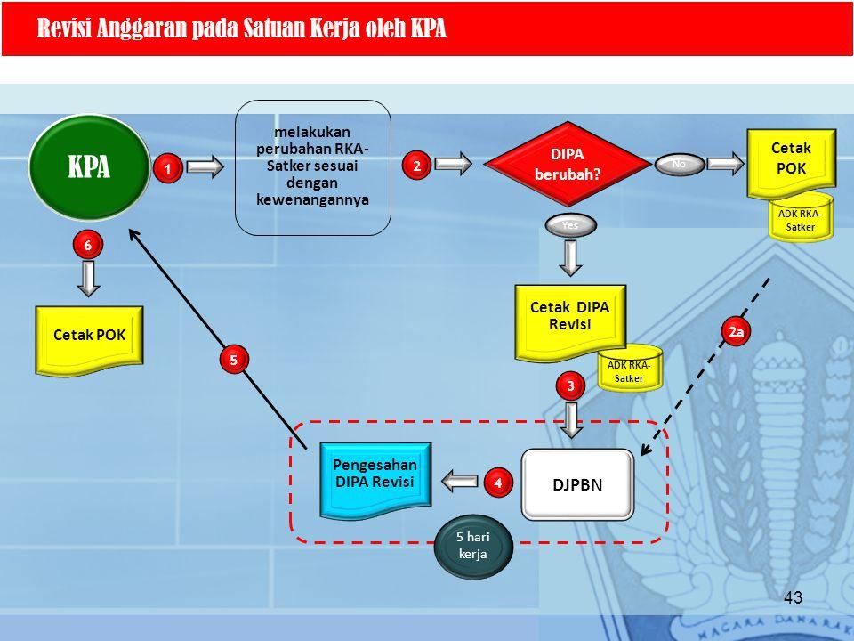 KPA Revisi Anggaran pada Satuan Kerja oleh KPA DJPBN