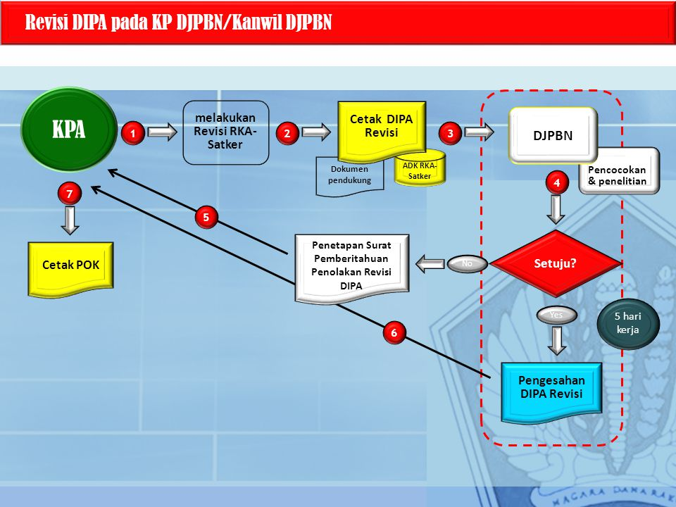 KPA Revisi DIPA pada KP DJPBN/Kanwil DJPBN DJPBN