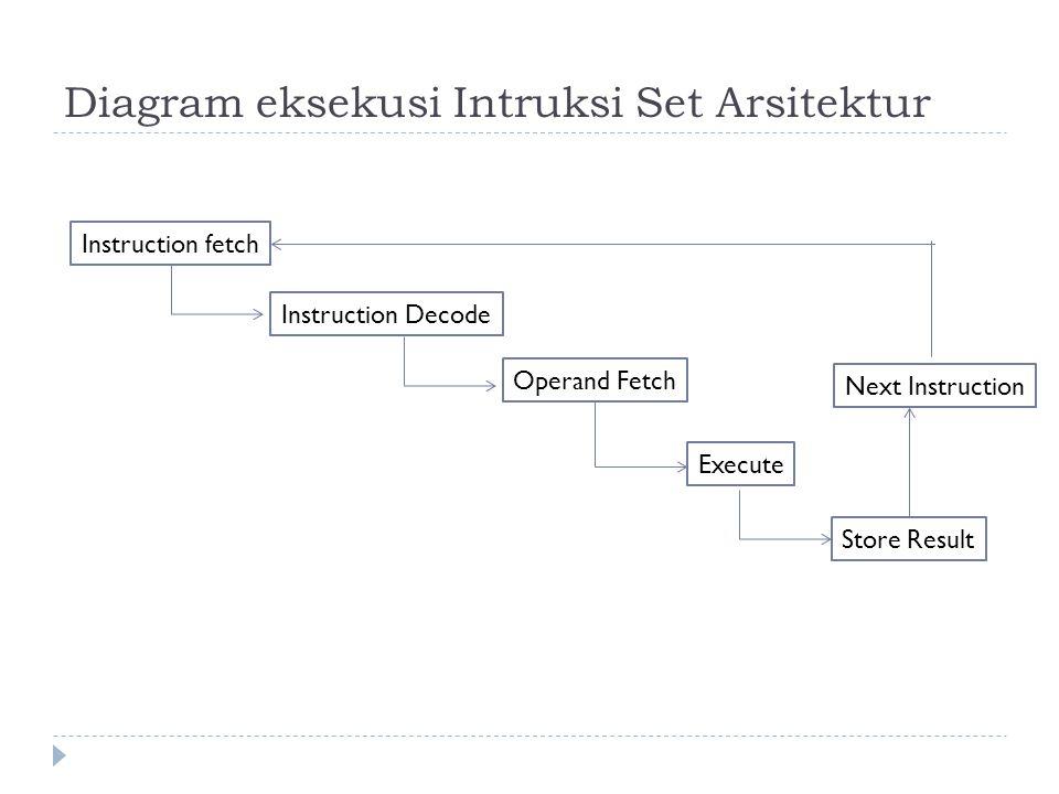 Diagram eksekusi Intruksi Set Arsitektur