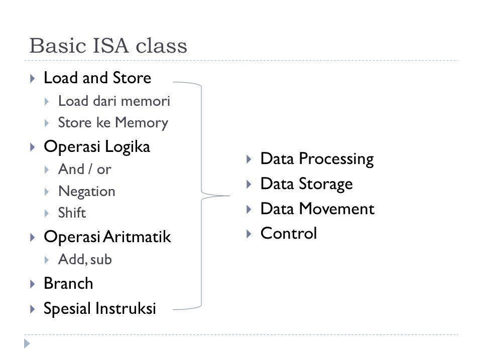 Basic ISA class Load and Store Operasi Logika Operasi Aritmatik