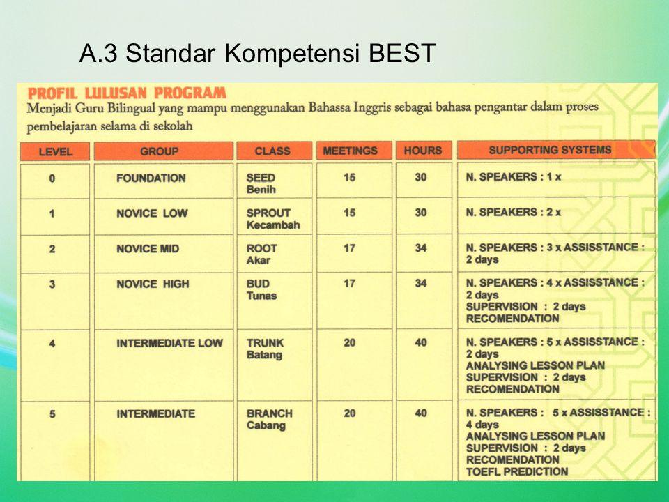 A.3 Standar Kompetensi BEST