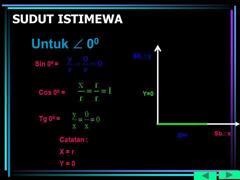 Untuk  00 SUDUT ISTIMEWA Sin 00 = Cos 00 = Tg 00 = Catatan : X = r