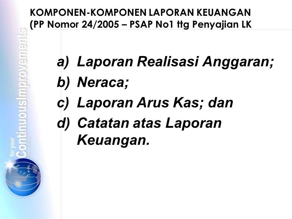 a) Laporan Realisasi Anggaran; b) Neraca; c) Laporan Arus Kas; dan