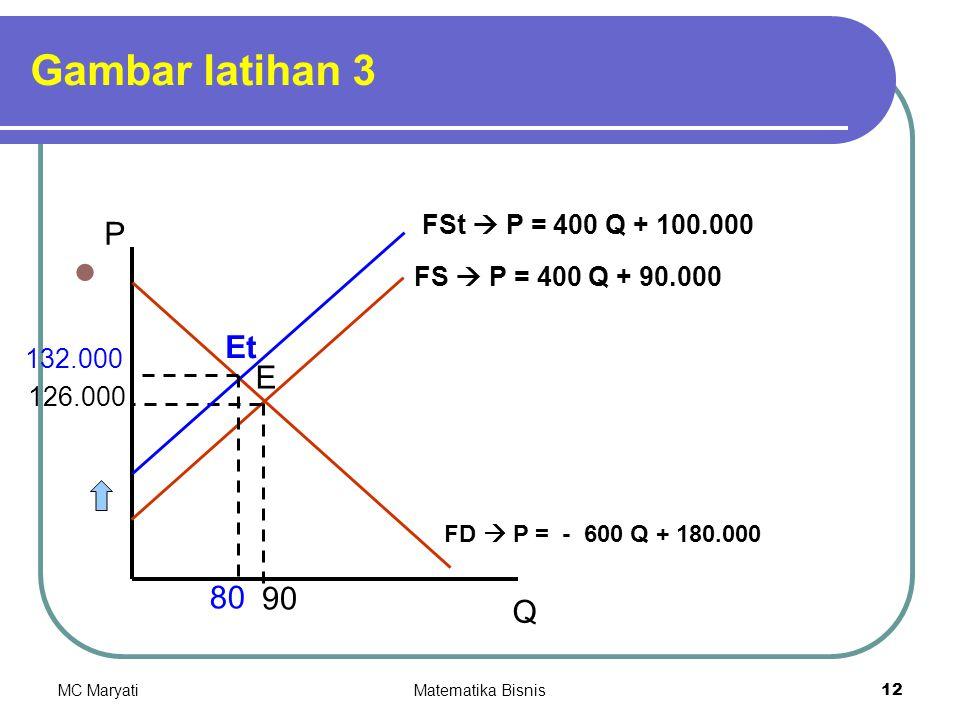 Gambar latihan 3 P Et E 80 90 Q FSt  P = 400 Q + 100.000