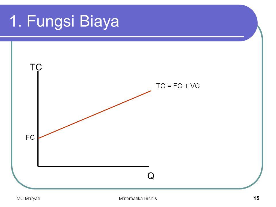1. Fungsi Biaya TC TC = FC + VC FC Q MC Maryati Matematika Bisnis