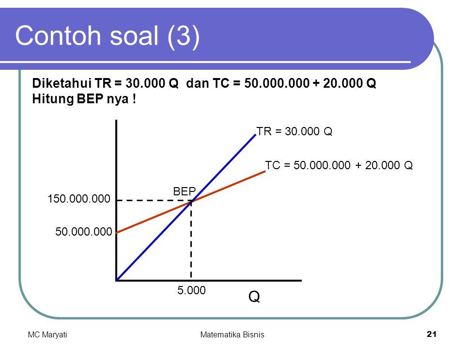 Contoh soal (3) Diketahui TR = 30.000 Q dan TC = 50.000.000 + 20.000 Q. Hitung BEP nya ! TR = 30.000 Q.