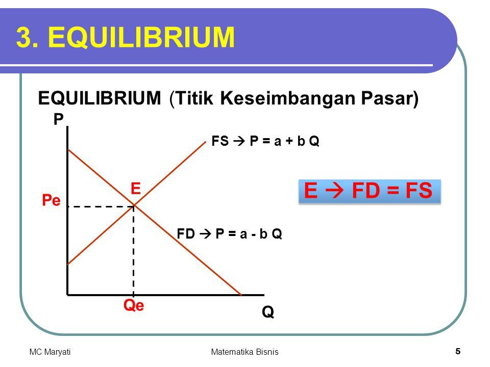 3. EQUILIBRIUM E  FD = FS EQUILIBRIUM (Titik Keseimbangan Pasar) P E
