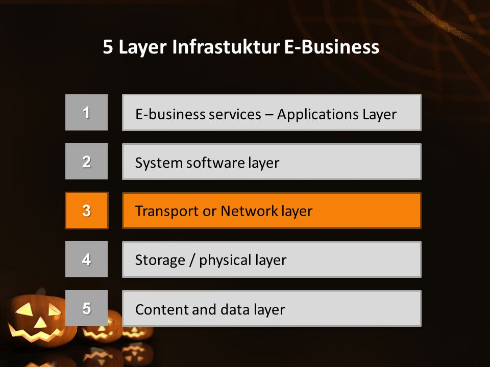 5 Layer Infrastuktur E-Business