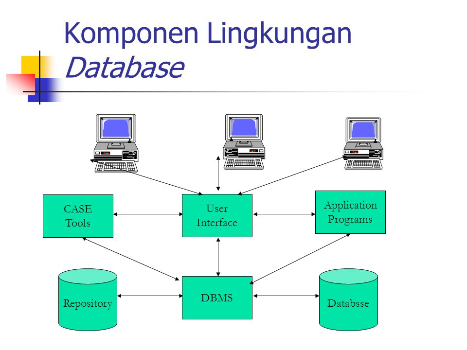 Komponen Lingkungan Database