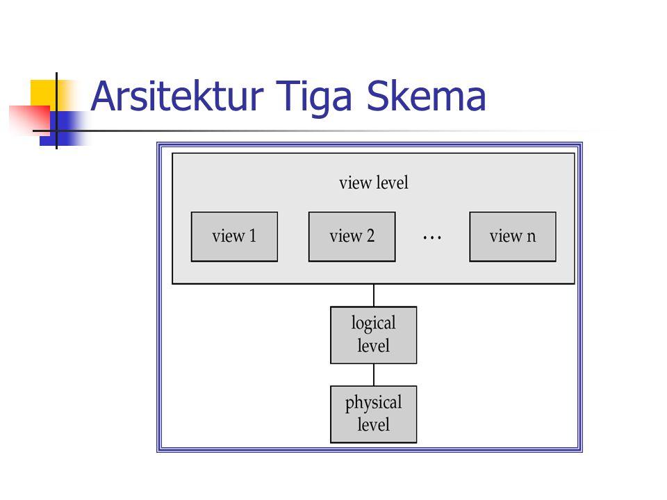 Arsitektur Tiga Skema