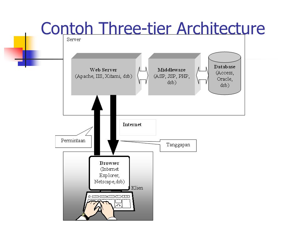Contoh Three-tier Architecture