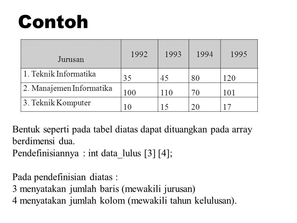 Contoh Jurusan. 1992. 1993. 1994. 1995. 1. Teknik Informatika. 35. 45. 80. 120. 2. Manajemen Informatika.