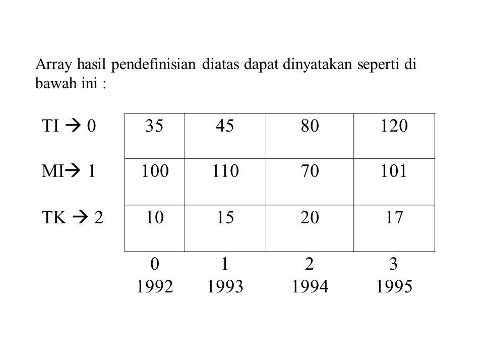 Array hasil pendefinisian diatas dapat dinyatakan seperti di bawah ini :
