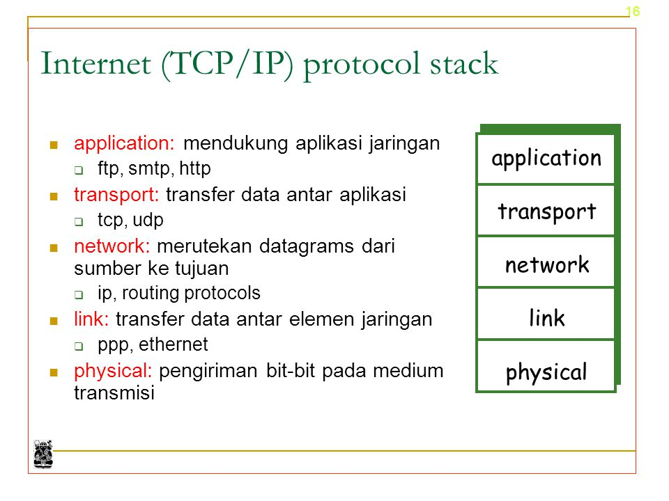 Internet (TCP/IP) protocol stack