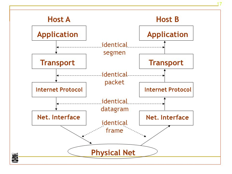 Application Transport Physical Net Host A Host B