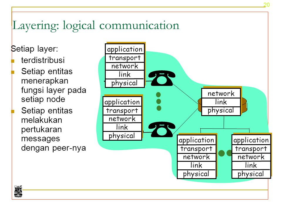 Layering: logical communication