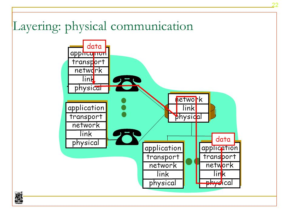 Layering: physical communication