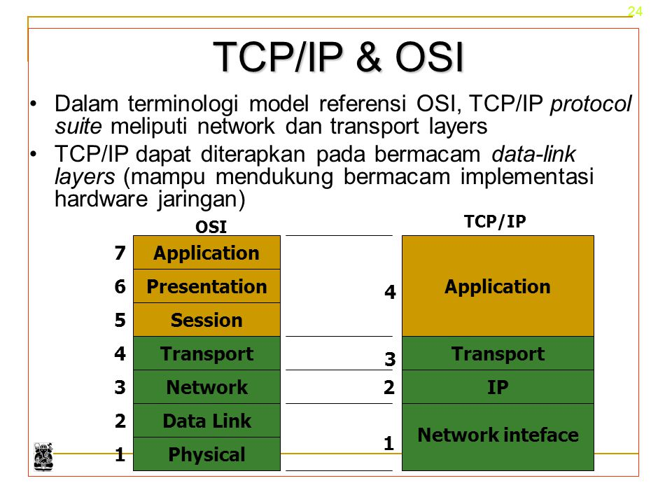 TCP/IP & OSI Dalam terminologi model referensi OSI, TCP/IP protocol suite meliputi network dan transport layers.