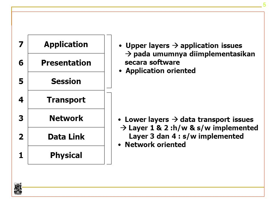 Physical Application Presentation Session Transport Network Data Link