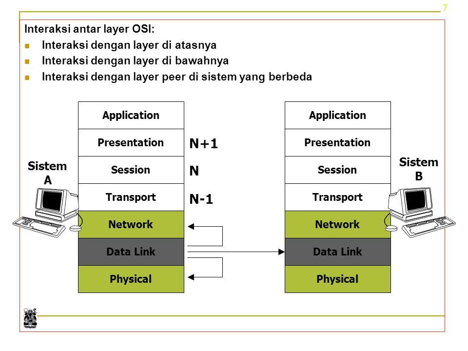 N+1 N N-1 Sistem Sistem B A Interaksi antar layer OSI: