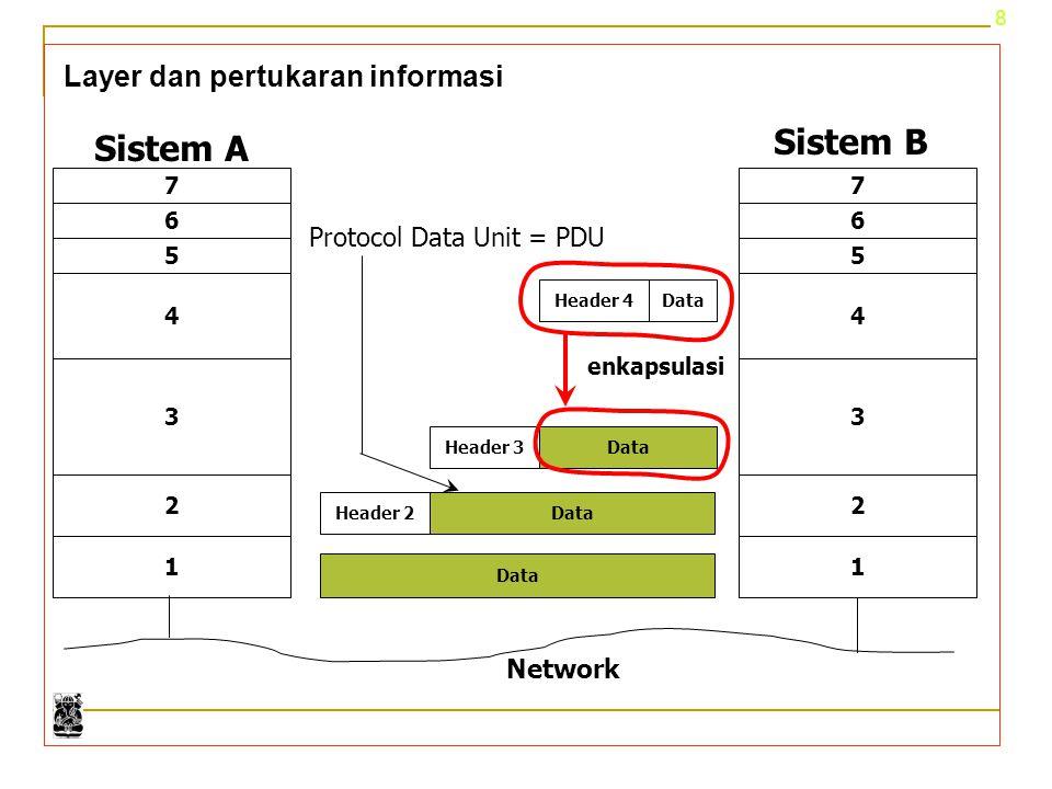 Sistem B Sistem A Layer dan pertukaran informasi
