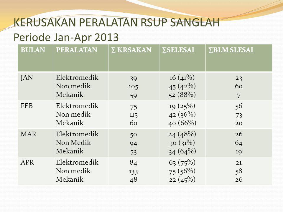 KERUSAKAN PERALATAN RSUP SANGLAH Periode Jan-Apr 2013