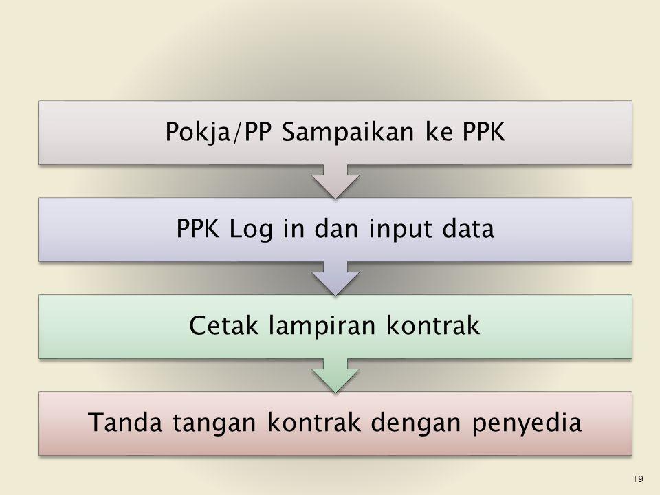 Pokja/PP Sampaikan ke PPK PPK Log in dan input data