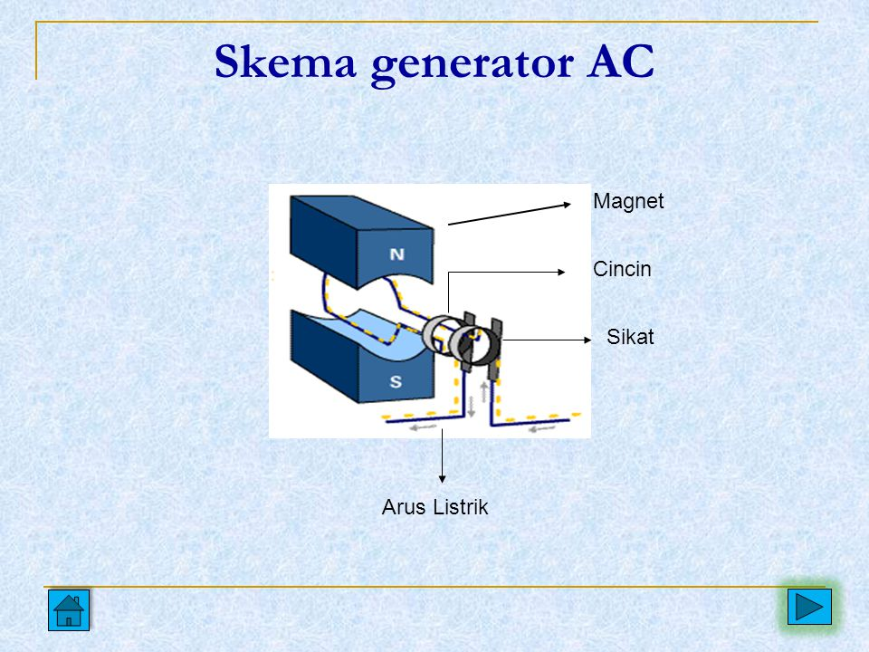 Skema generator AC Magnet Cincin Sikat Arus Listrik