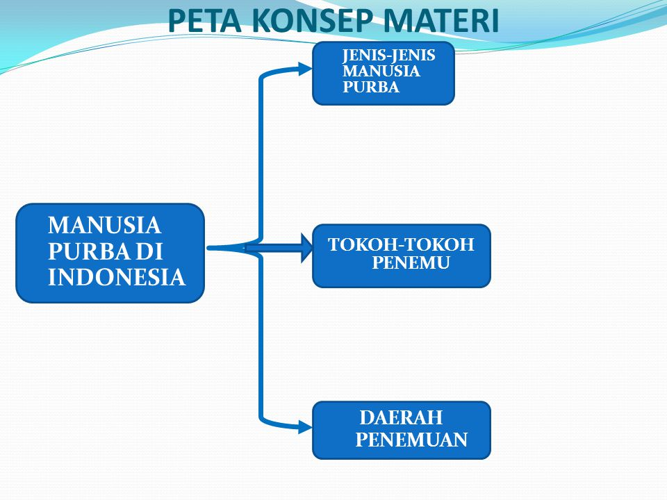 PETA KONSEP MATERI MANUSIA PURBA DI INDONESIA DAERAH PENEMUAN